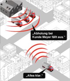 TrackPilot Kommunikation